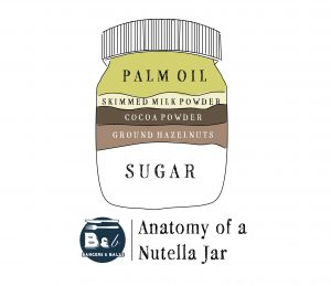 Nutella Anatomy   Artist's representation of ingredient quantities, based on ingredients listing. Not to Scale